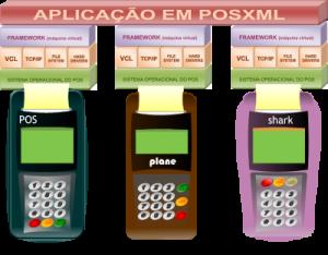 Linguagem POSXML