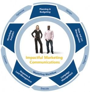 Microsoft Dynamics CRM Marketing