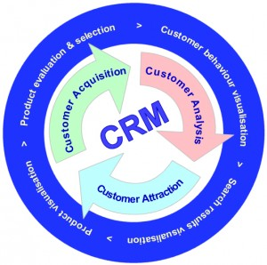 Systematic CRM software