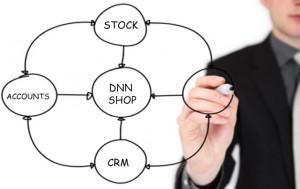 Software CRM e ERP
